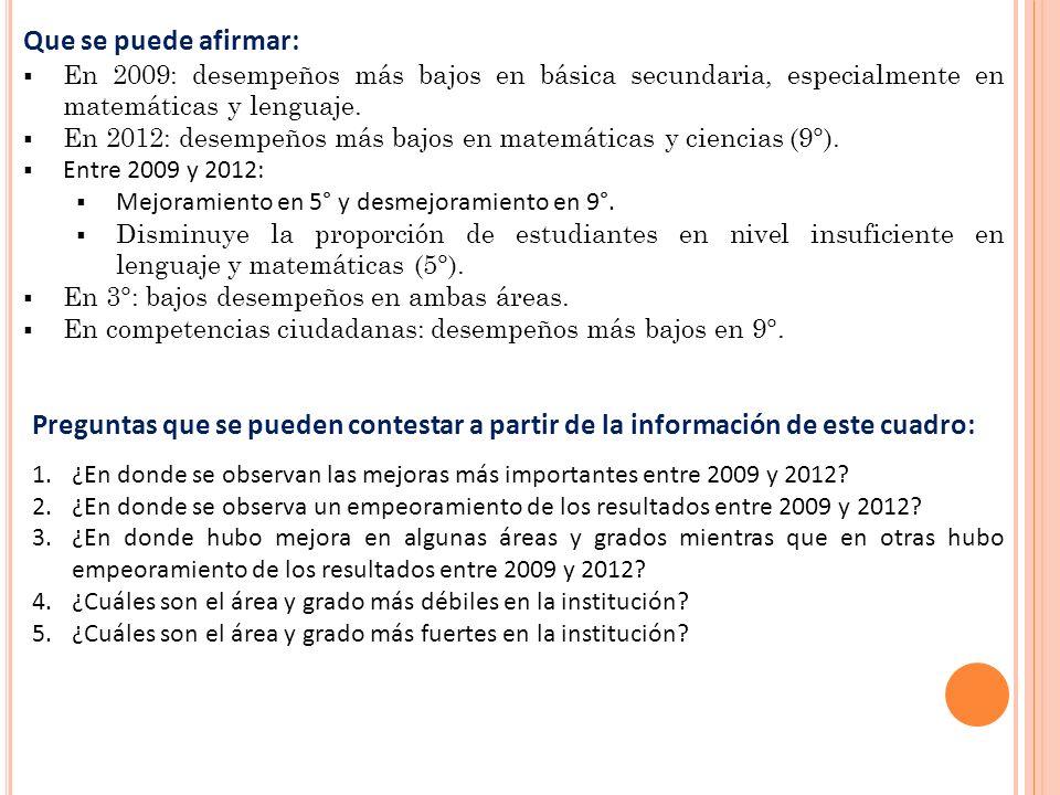 Que se puede afirmar: En 2009: desempeños más bajos en básica secundaria, especialmente en matemáticas y lenguaje.