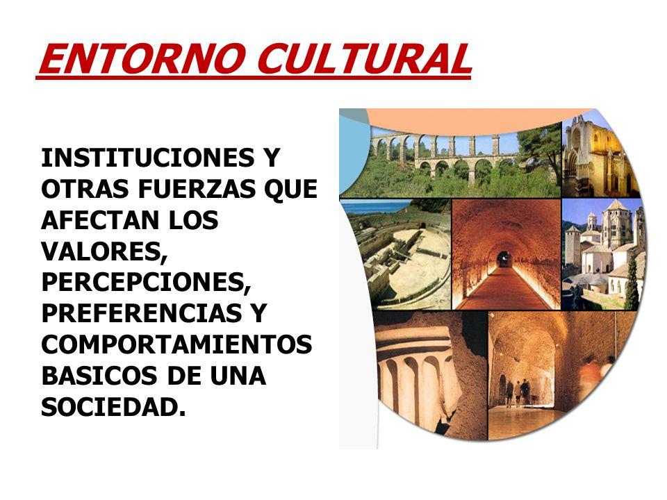ENTORNO CULTURAL INSTITUCIONES Y OTRAS FUERZAS QUE AFECTAN LOS VALORES, PERCEPCIONES, PREFERENCIAS Y COMPORTAMIENTOS BASICOS DE UNA SOCIEDAD.