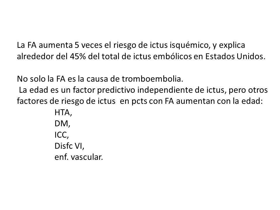 La FA aumenta 5 veces el riesgo de ictus isquémico, y explica alrededor del 45% del total de ictus embólicos en Estados Unidos.