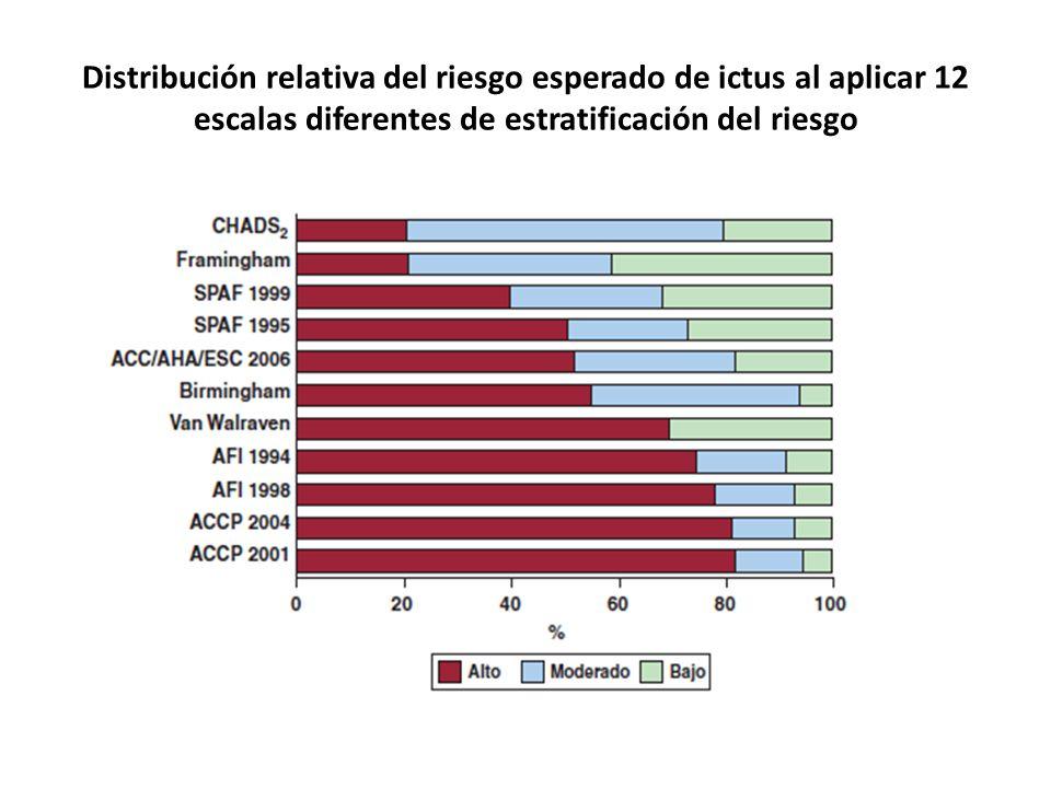 Distribución relativa del riesgo esperado de ictus al aplicar 12 escalas diferentes de estratificación del riesgo