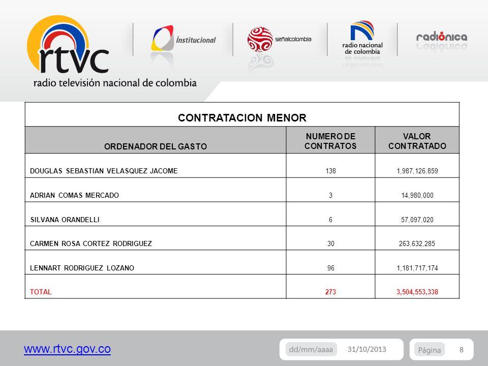 CONTRATACION MENOR ORDENADOR DEL GASTO NUMERO DE CONTRATOS