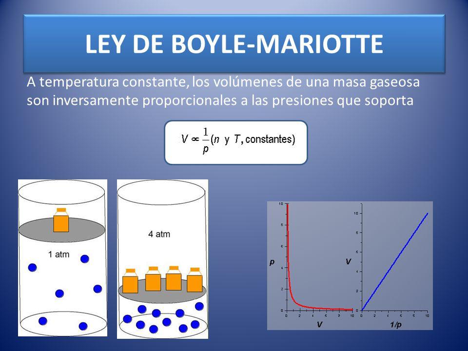 LEY DE BOYLE-MARIOTTE A temperatura constante, los volúmenes de una masa gaseosa son inversamente proporcionales a las presiones que soporta.