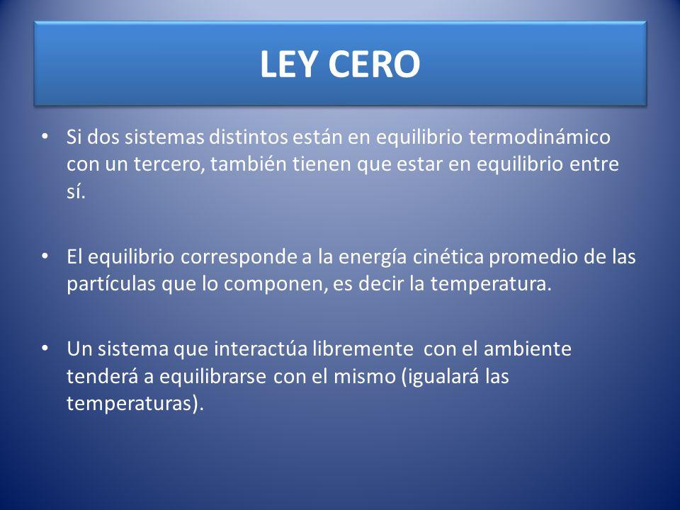 LEY CERO Si dos sistemas distintos están en equilibrio termodinámico con un tercero, también tienen que estar en equilibrio entre sí.