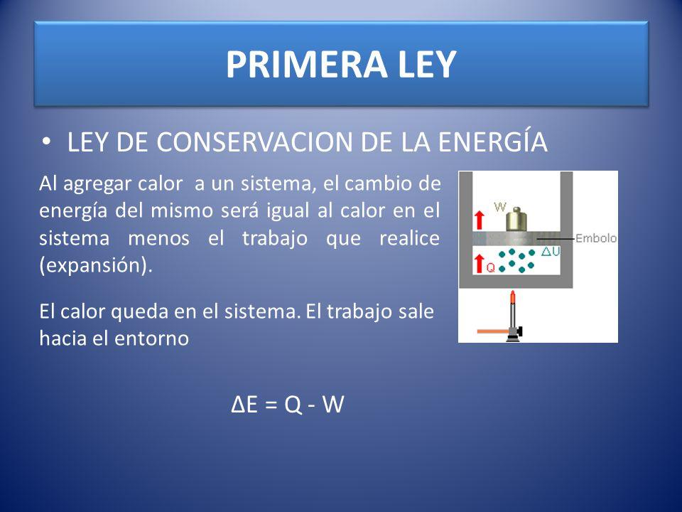 PRIMERA LEY LEY DE CONSERVACION DE LA ENERGÍA ΔE = Q - W