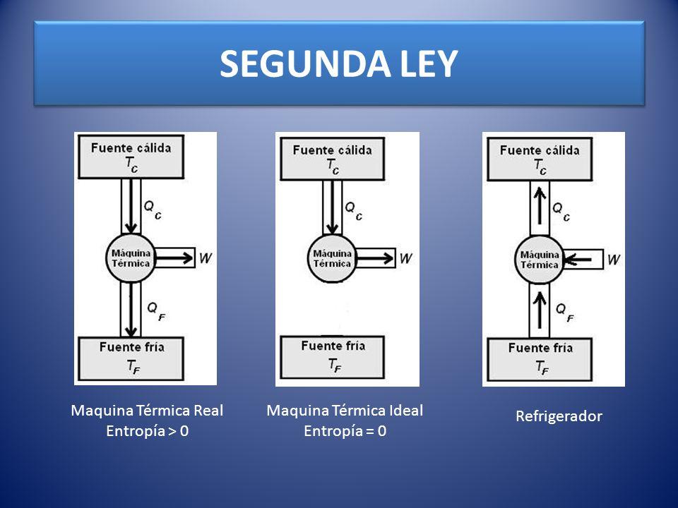 SEGUNDA LEY Maquina Térmica Real Entropía > 0 Maquina Térmica Ideal