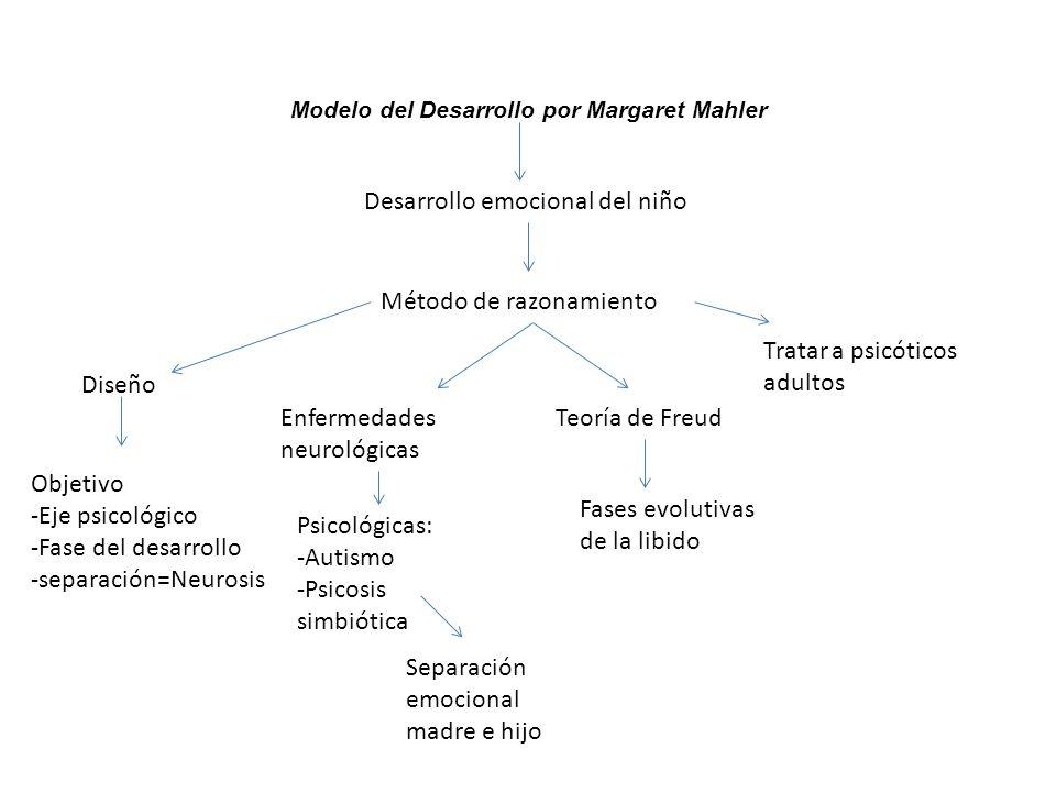 Modelo del Desarrollo por Margaret Mahler