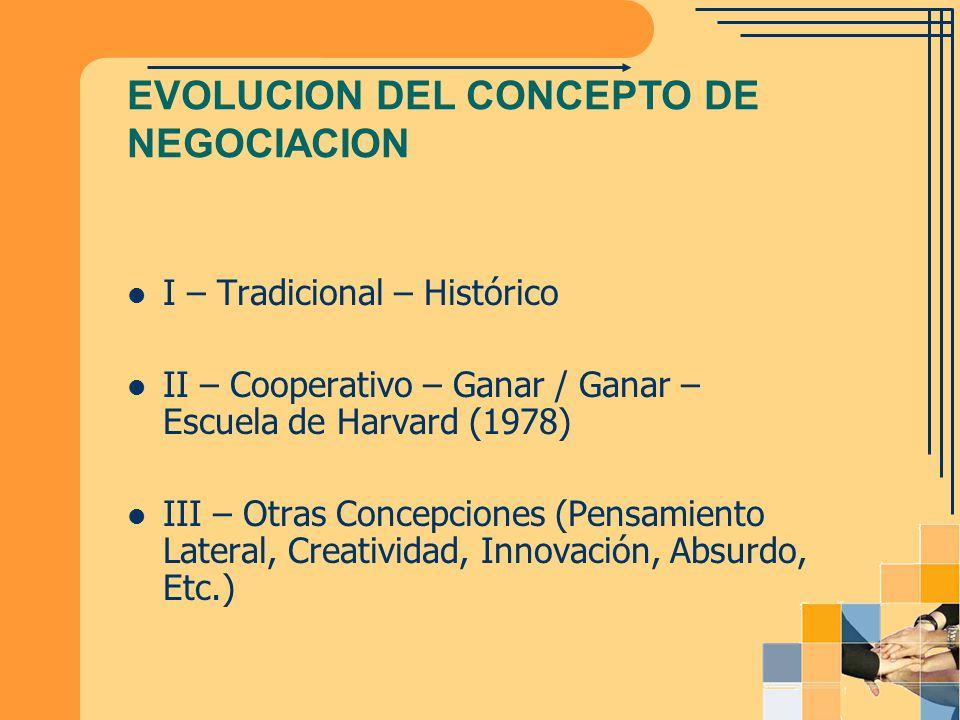 EVOLUCION DEL CONCEPTO DE NEGOCIACION