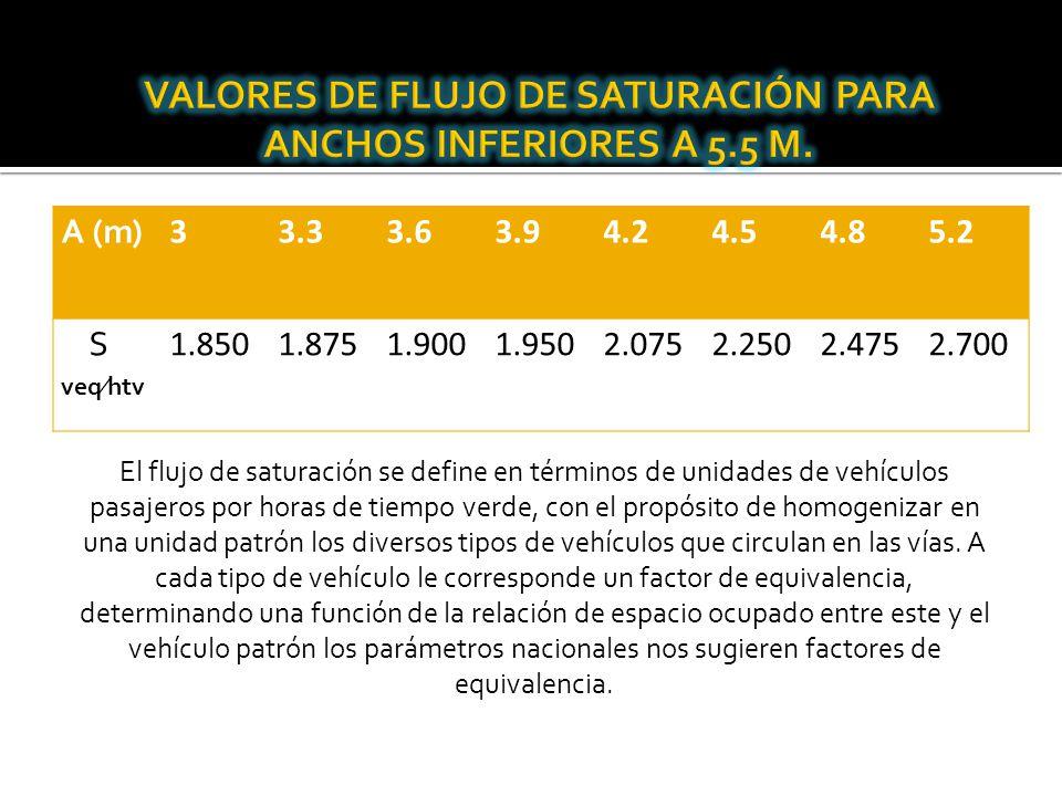 VALORES DE FLUJO DE SATURACIÓN PARA ANCHOS INFERIORES A 5.5 M.