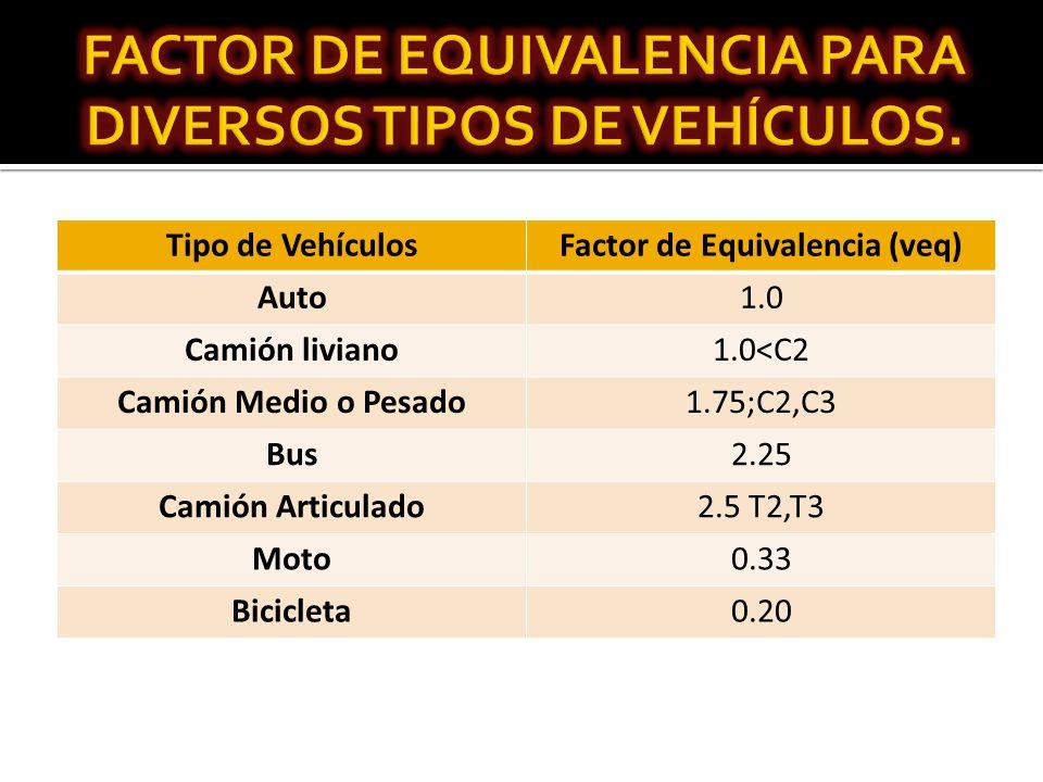 FACTOR DE EQUIVALENCIA PARA DIVERSOS TIPOS DE VEHÍCULOS.