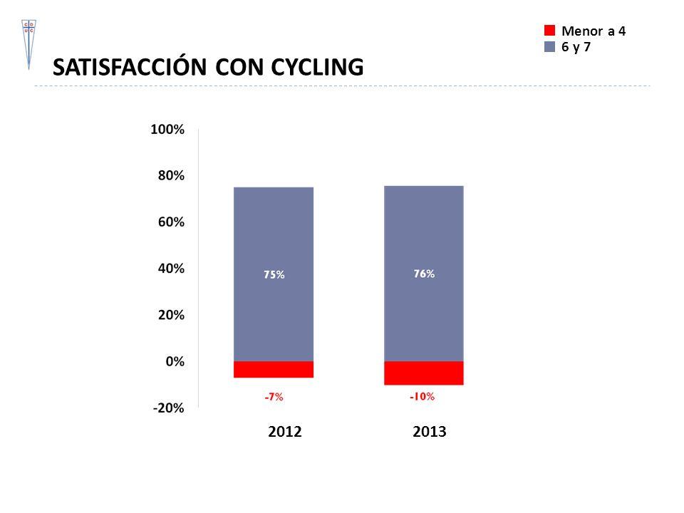 SATISFACCIÓN CON CYCLING
