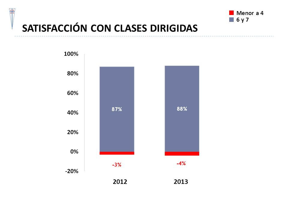 SATISFACCIÓN CON CLASES DIRIGIDAS