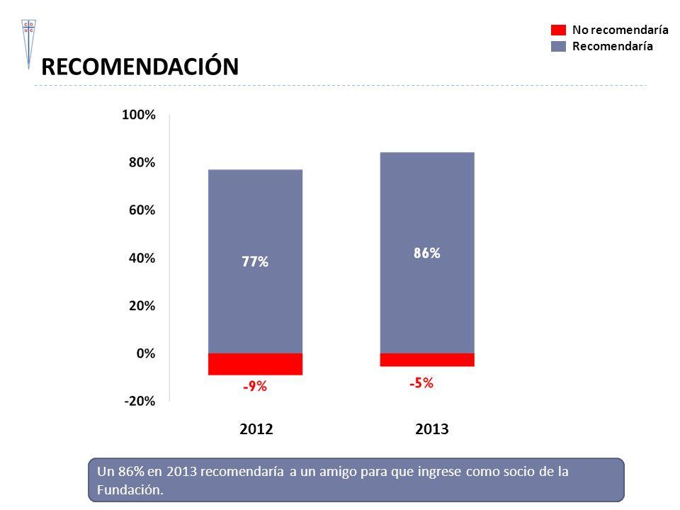 RECOMENDACIÓN No recomendaría. Recomendaría. 2012.