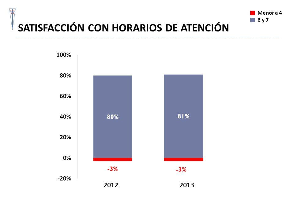 SATISFACCIÓN CON HORARIOS DE ATENCIÓN