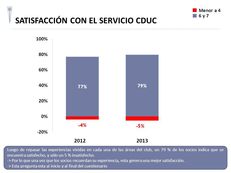 SATISFACCIÓN CON EL SERVICIO CDUC