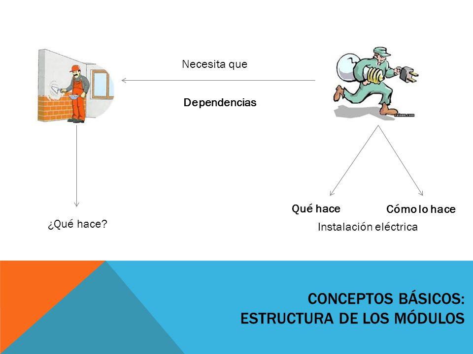 Conceptos básicos: Estructura de los módulos