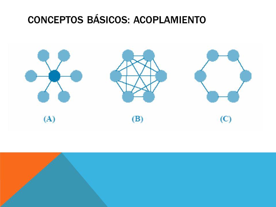 Conceptos básicos: acoplamiento