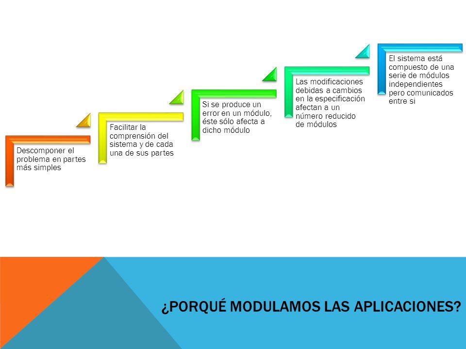 ¿Porqué modulamos las aplicaciones
