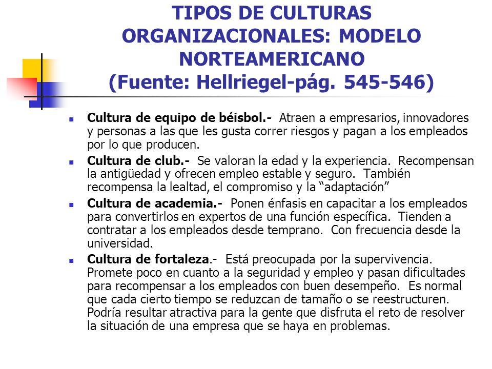 TIPOS DE CULTURAS ORGANIZACIONALES: MODELO NORTEAMERICANO (Fuente: Hellriegel-pág. 545-546)