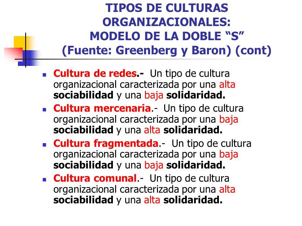 TIPOS DE CULTURAS ORGANIZACIONALES: MODELO DE LA DOBLE S (Fuente: Greenberg y Baron) (cont)