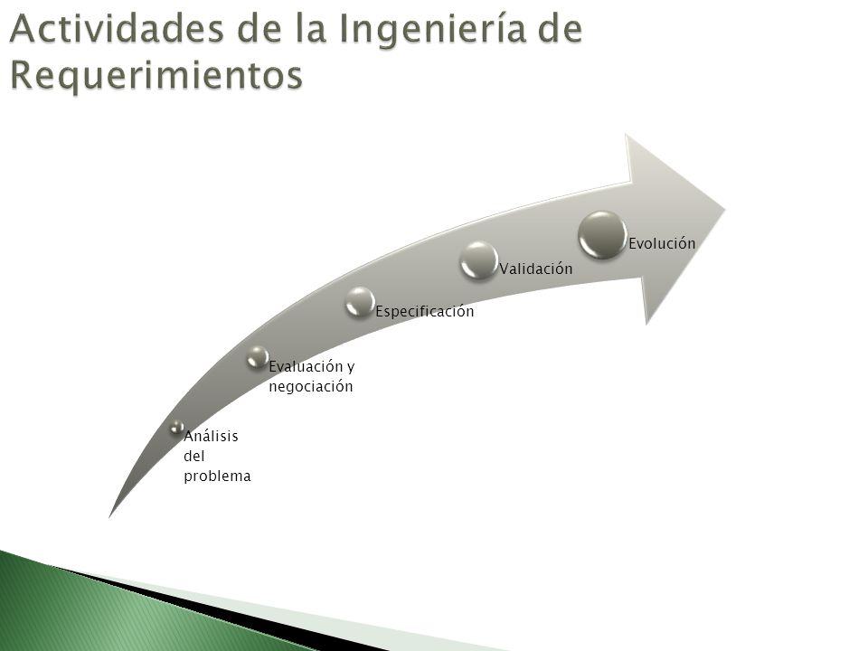 Actividades de la Ingeniería de Requerimientos