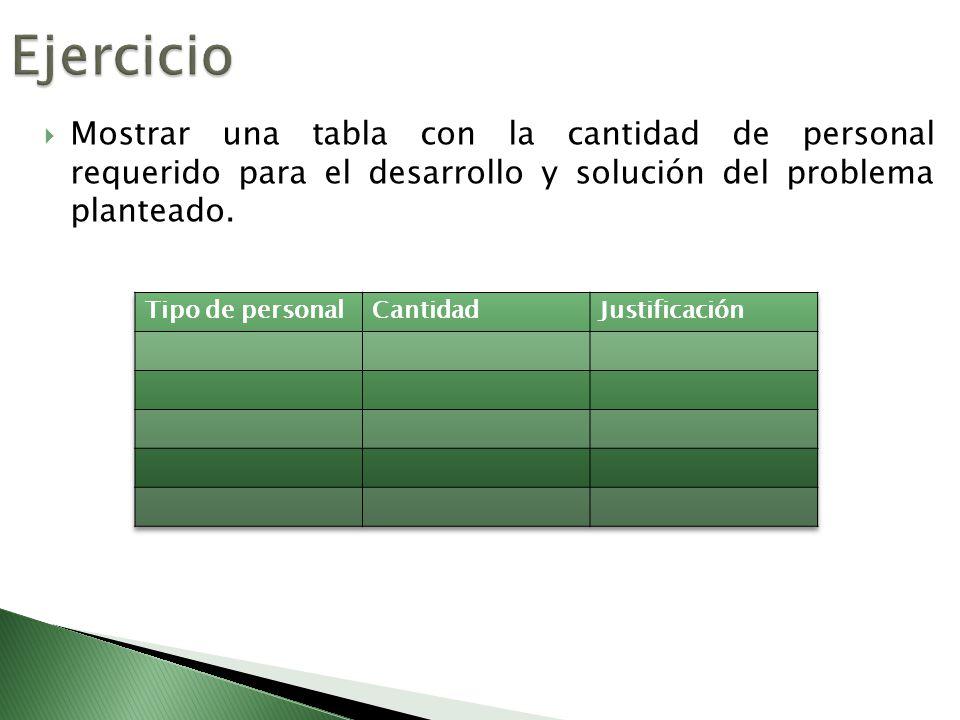 Ejercicio Mostrar una tabla con la cantidad de personal requerido para el desarrollo y solución del problema planteado.