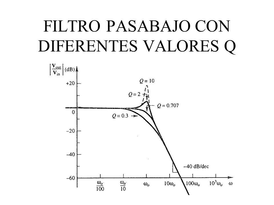 FILTRO PASABAJO CON DIFERENTES VALORES Q
