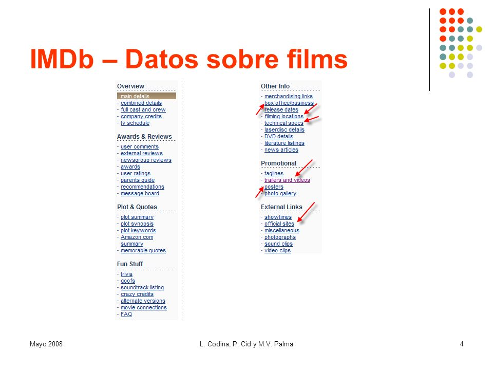 IMDb – Datos sobre films