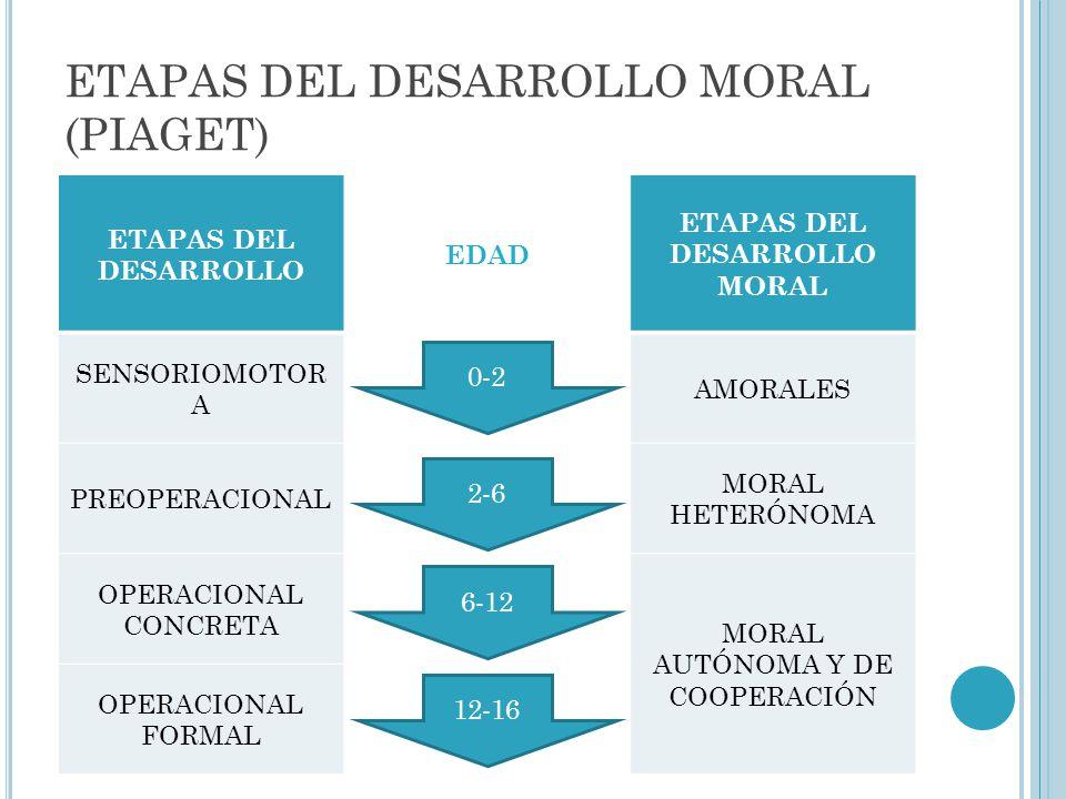 ETAPAS DEL DESARROLLO MORAL (PIAGET)