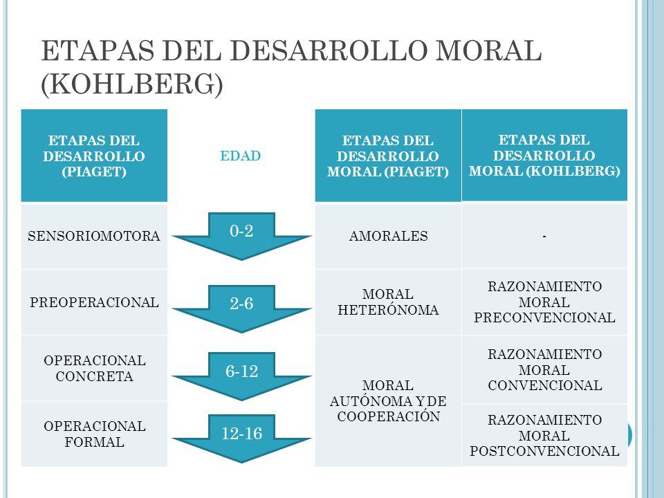 ETAPAS DEL DESARROLLO MORAL (KOHLBERG)