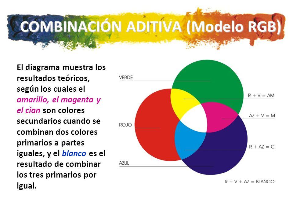 COMBINACIÓN ADITIVA (Modelo RGB)