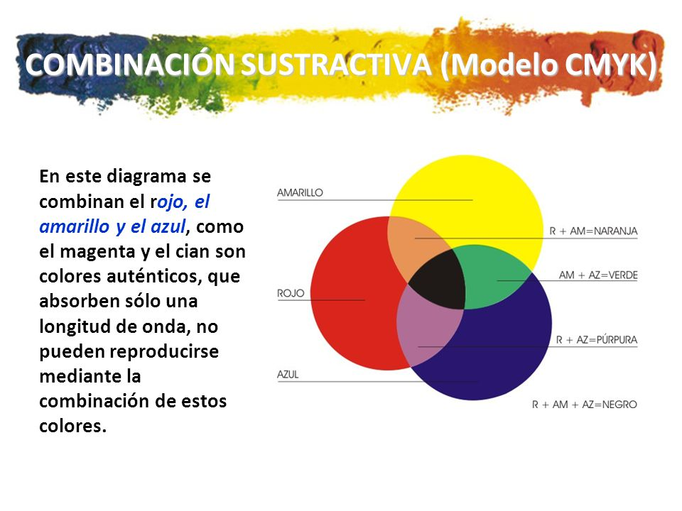 COMBINACIÓN SUSTRACTIVA (Modelo CMYK)