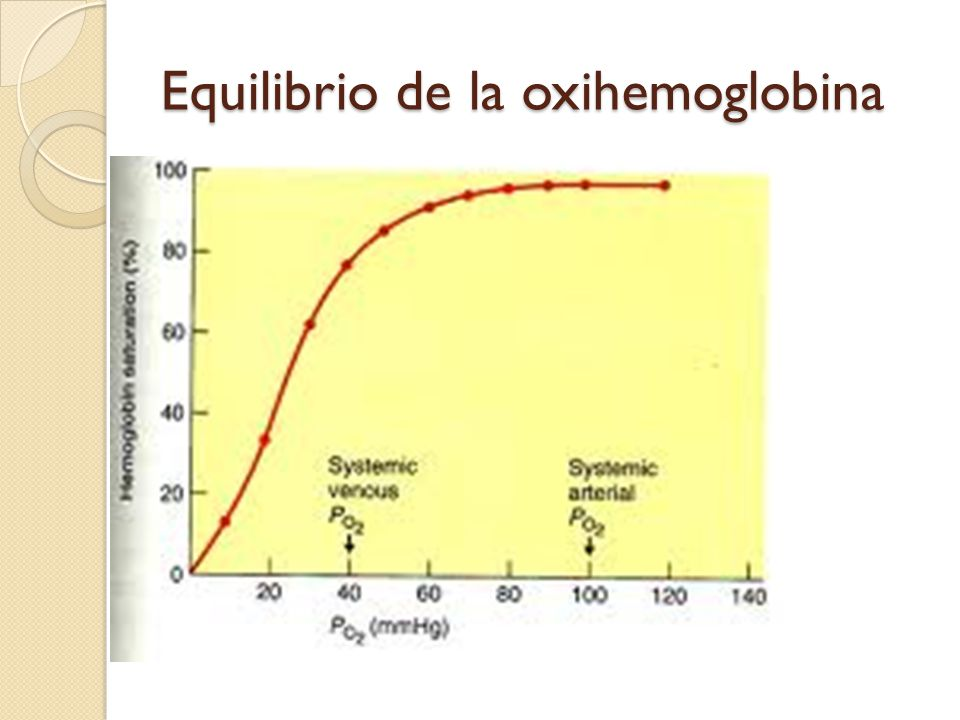 Equilibrio de la oxihemoglobina