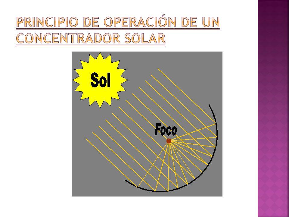 Principio De Operación De Un Concentrador Solar