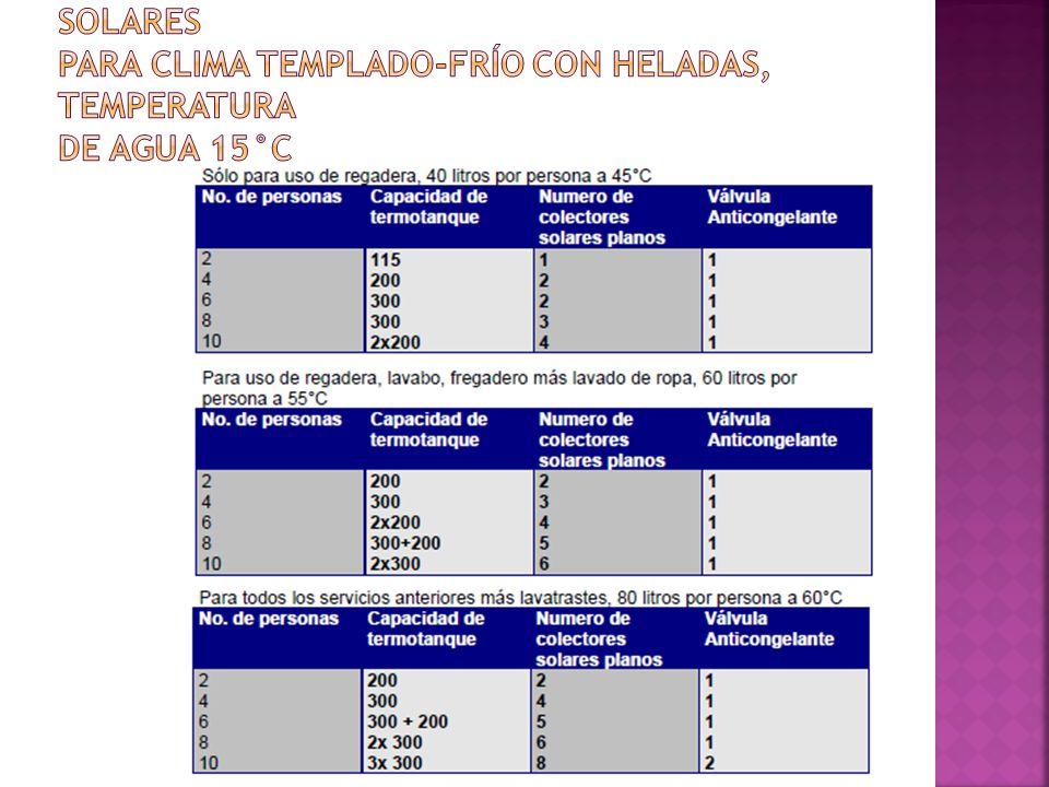 Tablas de selección de calentadores solares para clima templado-frío con heladas, temperatura de agua 15°C