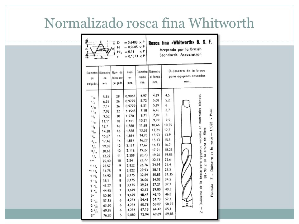 Normalizado rosca fina Whitworth