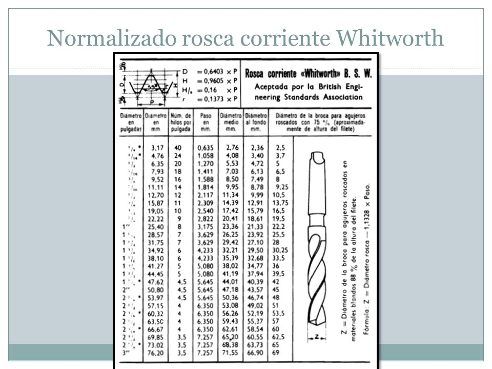 Normalizado rosca corriente Whitworth