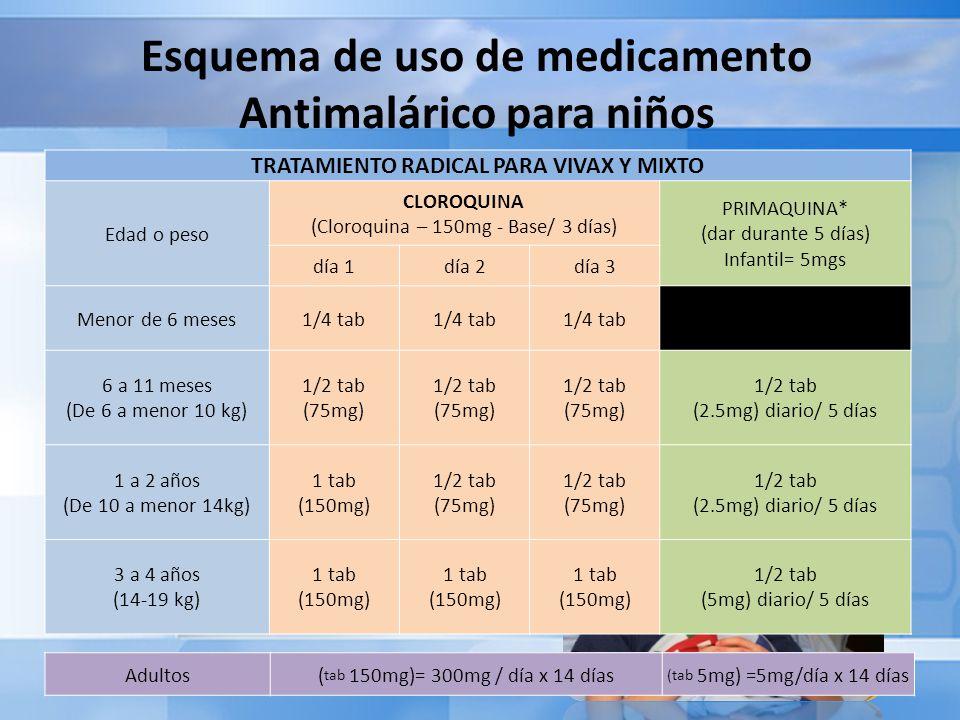 Esquema de uso de medicamento Antimalárico para niños