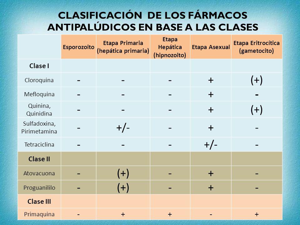 CLASIFICACIÓN DE LOS FÁRMACOS ANTIPALÚDICOS EN BASE A LAS CLASES