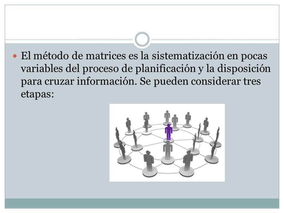 El método de matrices es la sistematización en pocas variables del proceso de planificación y la disposición para cruzar información.