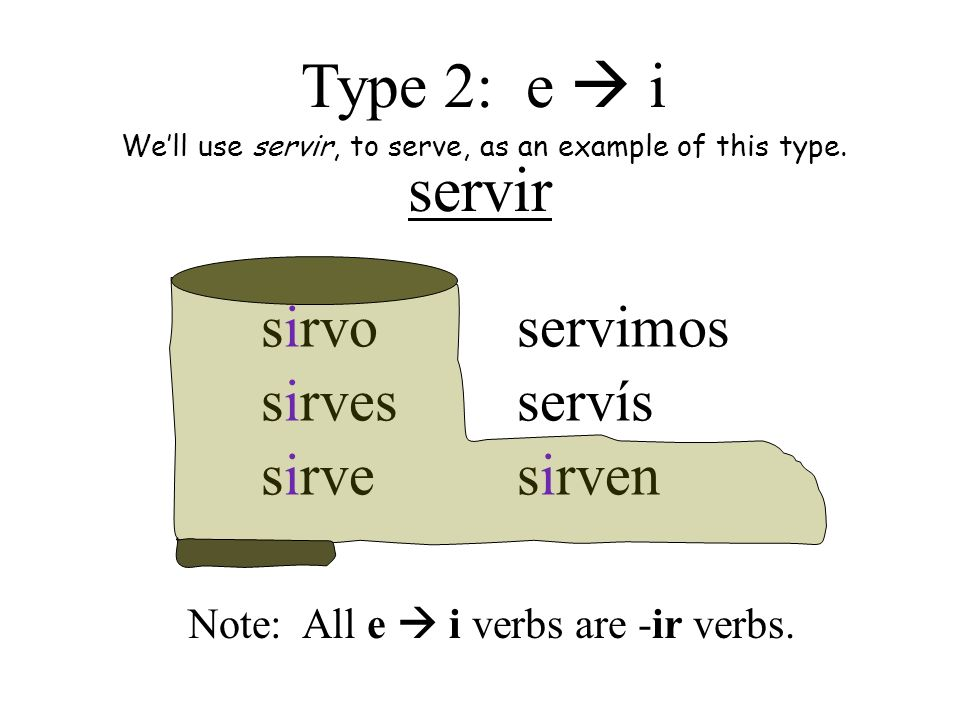 Type 2: e  i servir sirvo sirves sirve servimos servís sirven