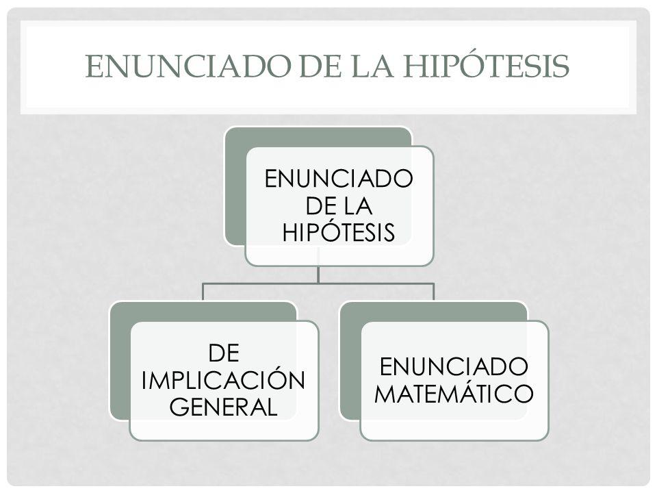 ENUNCIADO DE LA HIPÓTESIS