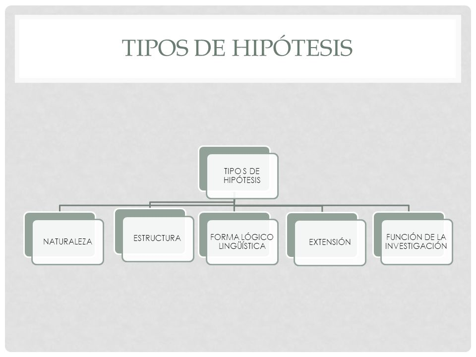 Tipos de hipótesis TIPO S DE HIPÓTESIS NATURALEZA ESTRUCTURA