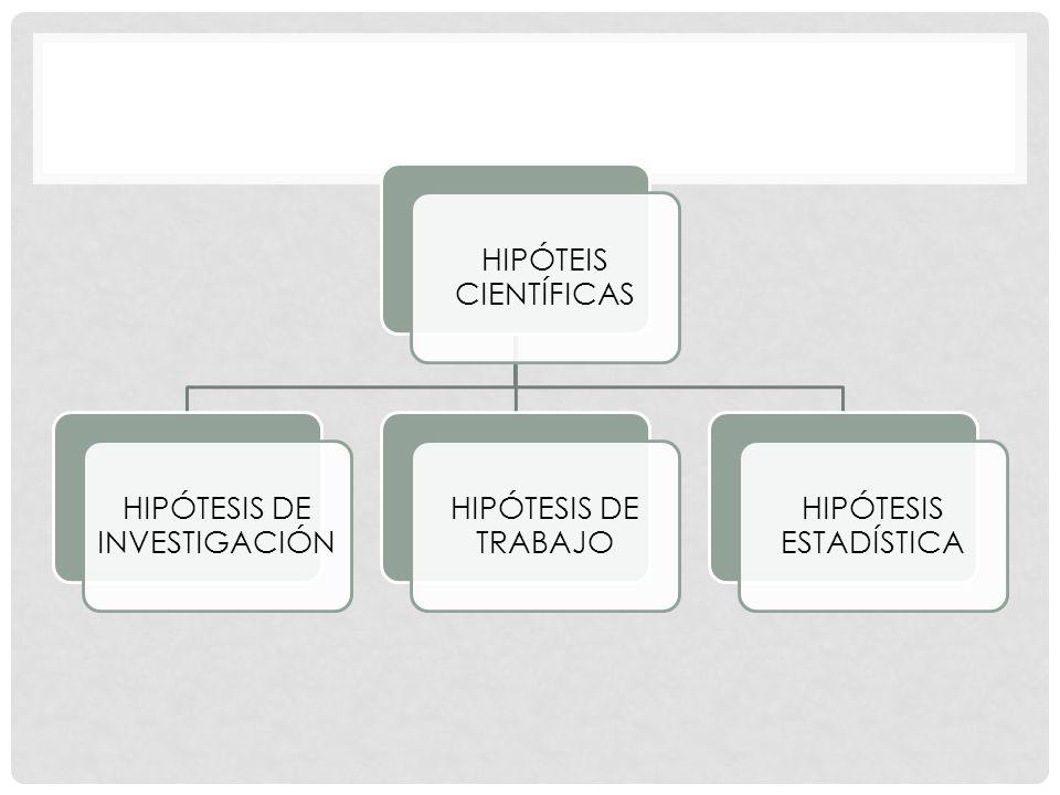 HIPÓTESIS DE INVESTIGACIÓN HIPÓTESIS DE TRABAJO HIPÓTESIS ESTADÍSTICA