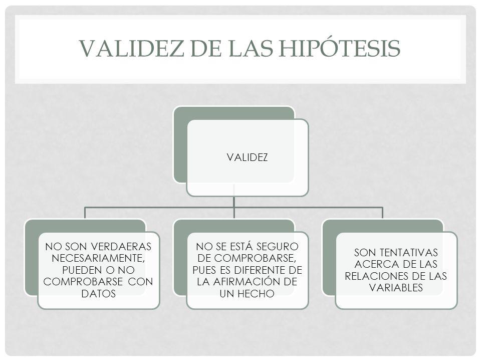 VALIDEZ DE LAS HIPÓTESIS