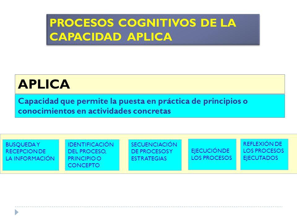APLICA PROCESOS COGNITIVOS DE LA CAPACIDAD APLICA