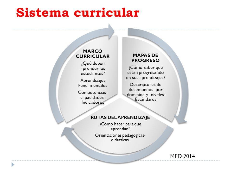 Sistema curricular MED 2014 MARCO CURRICULAR MAPAS DE PROGRESO