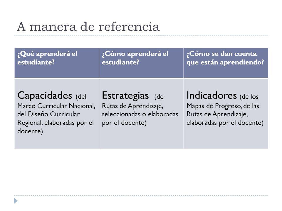 A manera de referencia ¿Qué aprenderá el estudiante ¿Cómo aprenderá el estudiante ¿Cómo se dan cuenta que están aprendiendo
