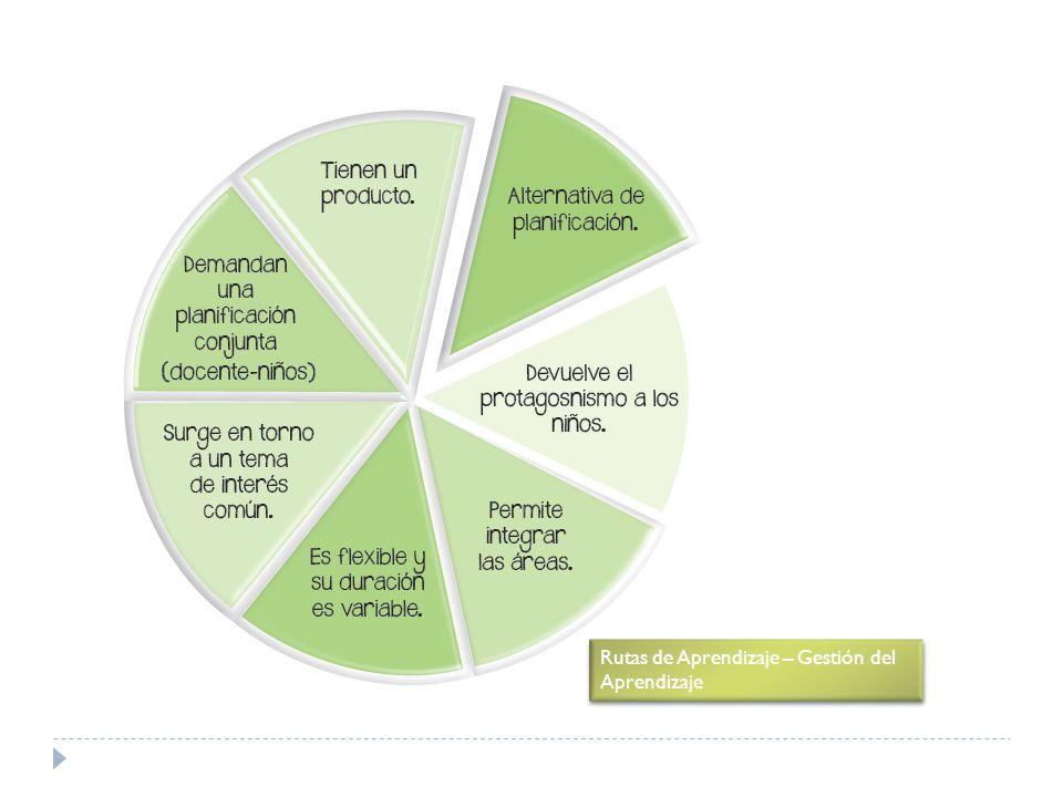 Rutas de Aprendizaje – Gestión del Aprendizaje