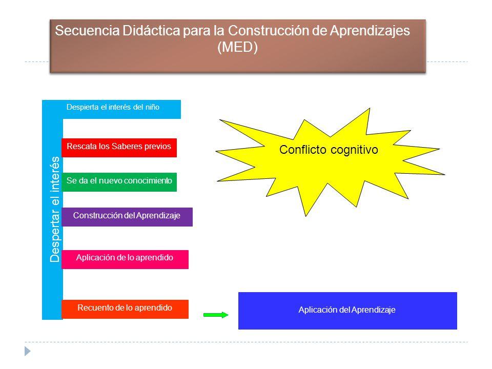 Secuencia Didáctica para la Construcción de Aprendizajes (MED)