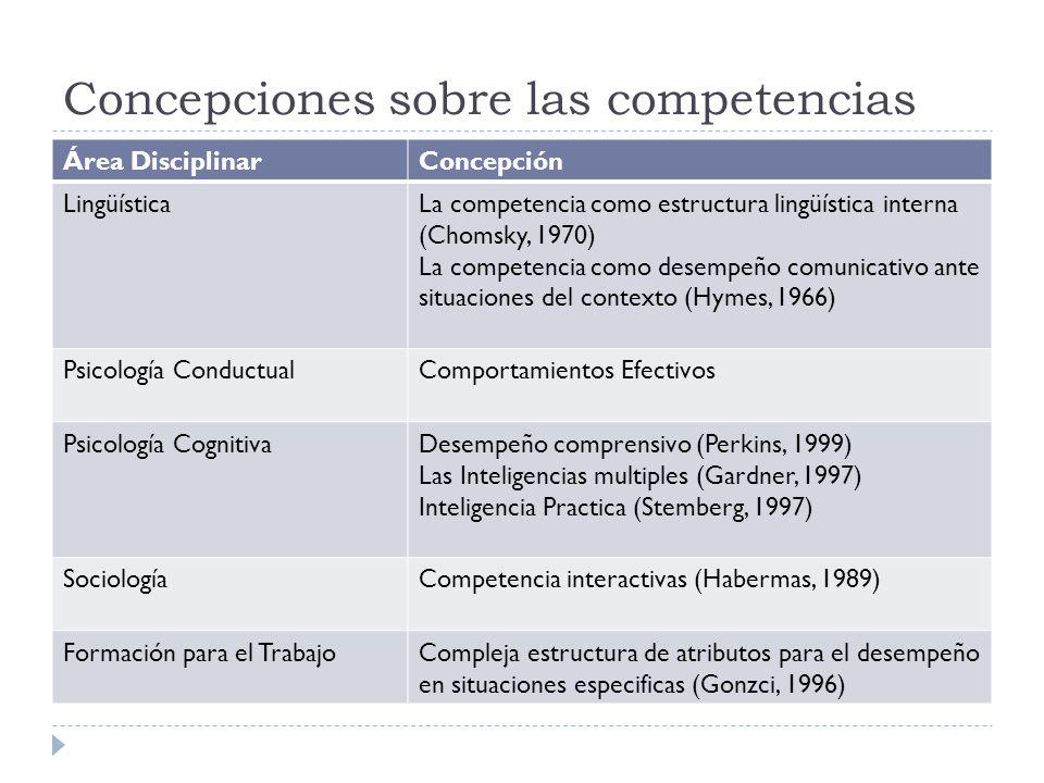 Concepciones sobre las competencias
